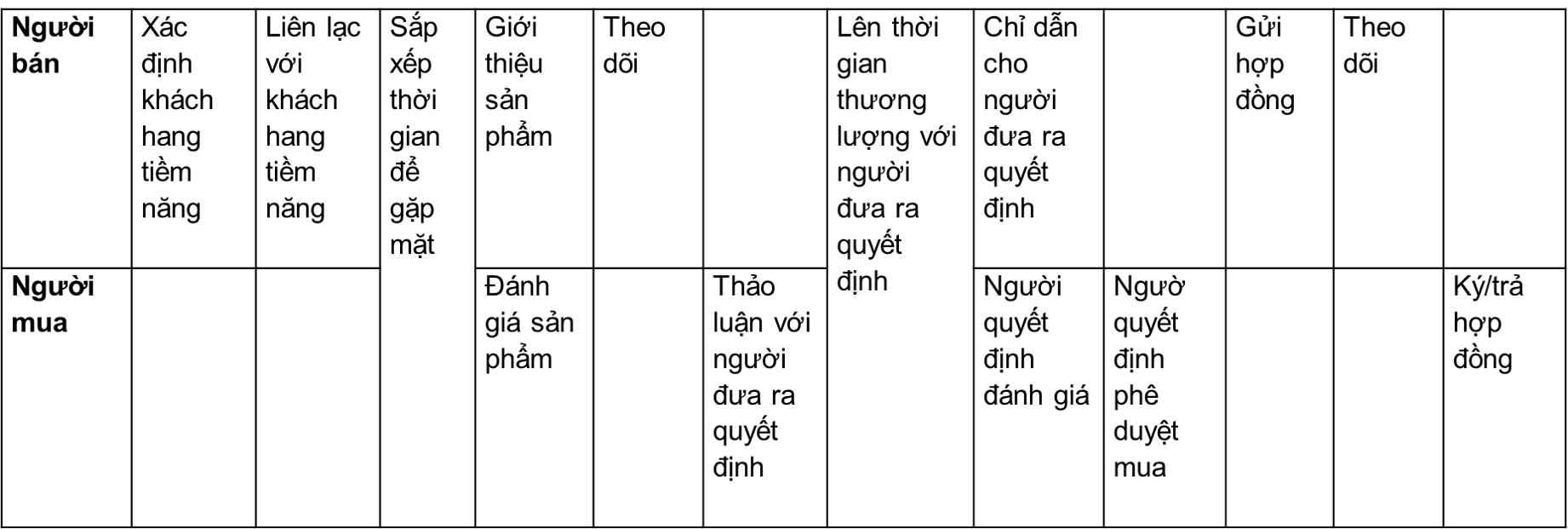 Thiet-ke-quy-trinh-ban-hang-cua-doanh-nghiep-trong-HubSpot-02-1