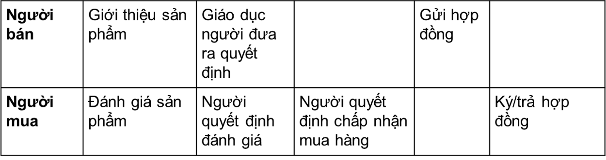 Thiet-ke-quy-trinh-ban-hang-cua-doanh-nghiep-trong-HubSpot-03-1