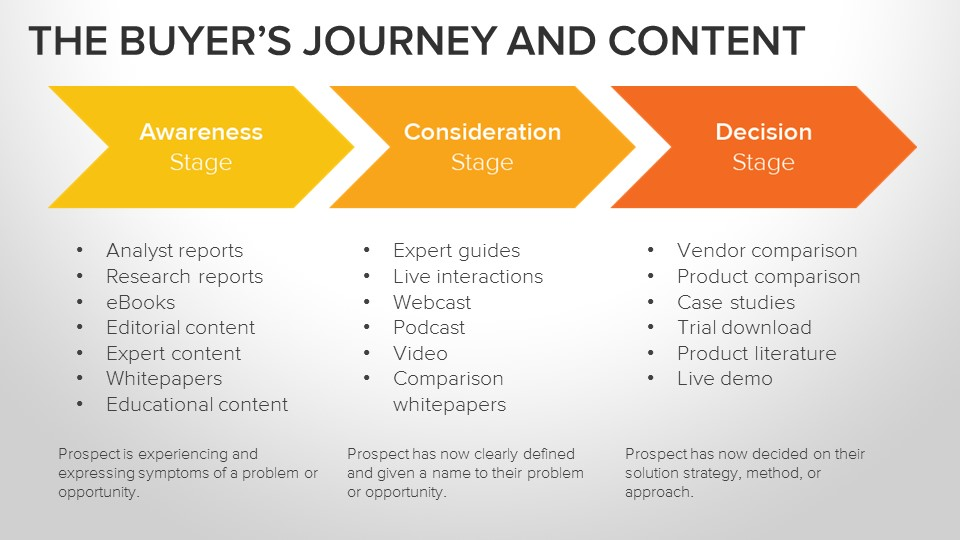 chiến lược nội dung theo hành trình khách hàng