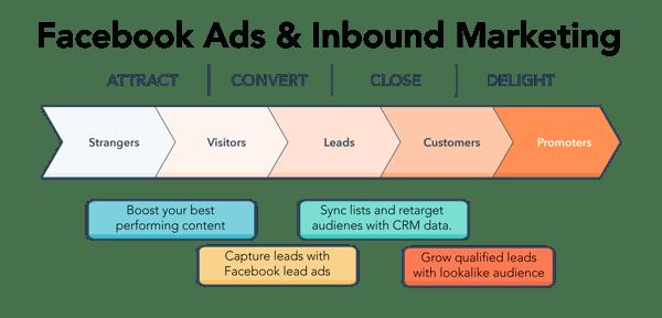 Inbound-Methodology-facebook-ads