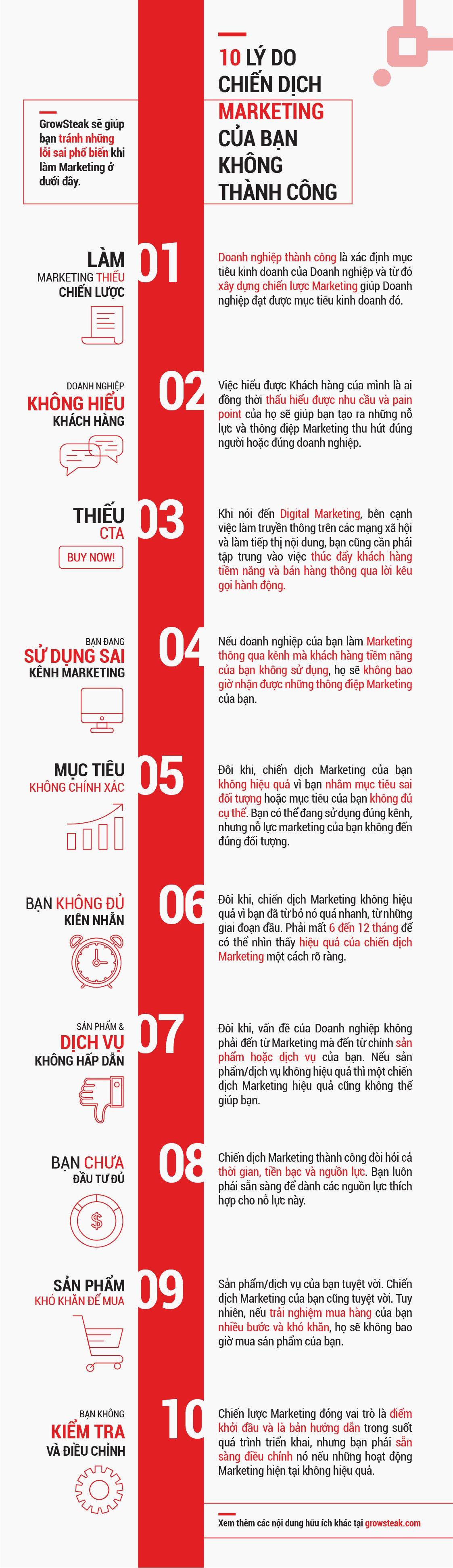 [INFOGRAPHIC] 10 Lý do chiến dịch Marketing của bạn không thành công (medium quality)