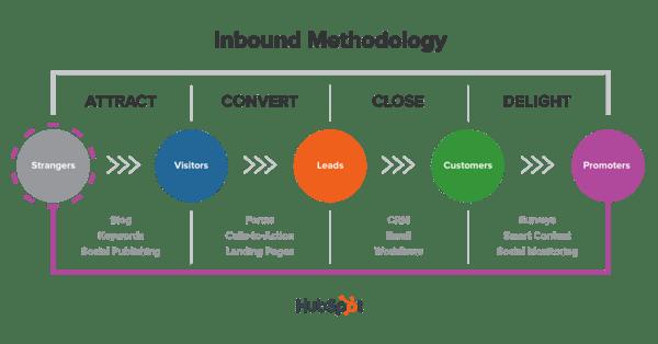 inbound_methodology_title