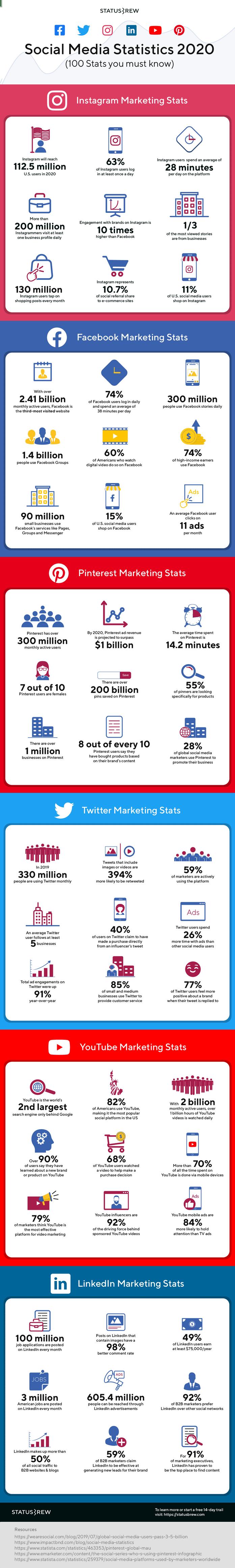 thống kê mạng xã hội 2020
