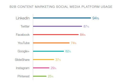 top-social-media-sites