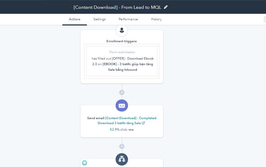 Hubspot-lead-nurturing-workflow